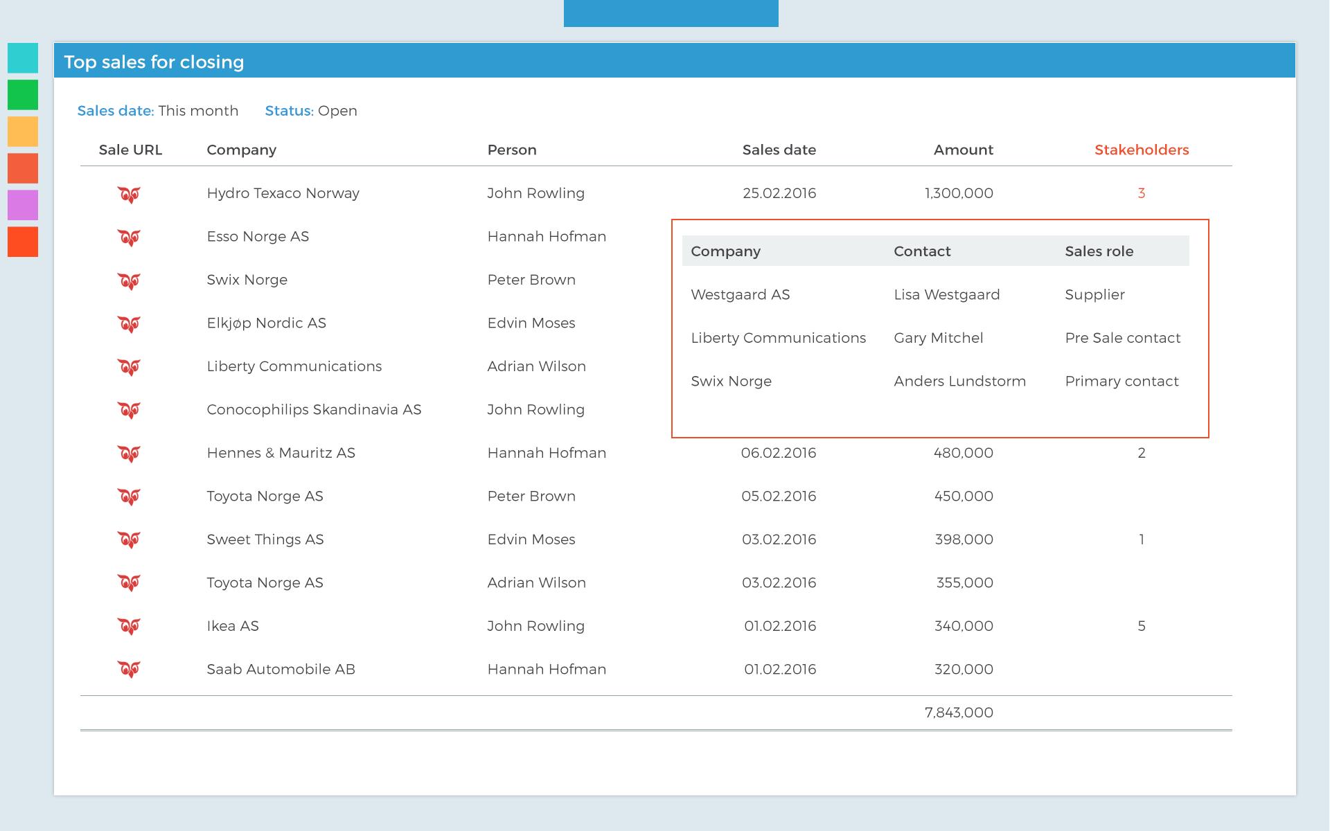 SUA-dashboard-example01-stakeholders