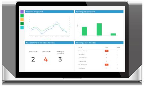 Customer service metrics shown on dashboard
