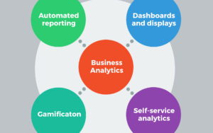 Components of business analytics