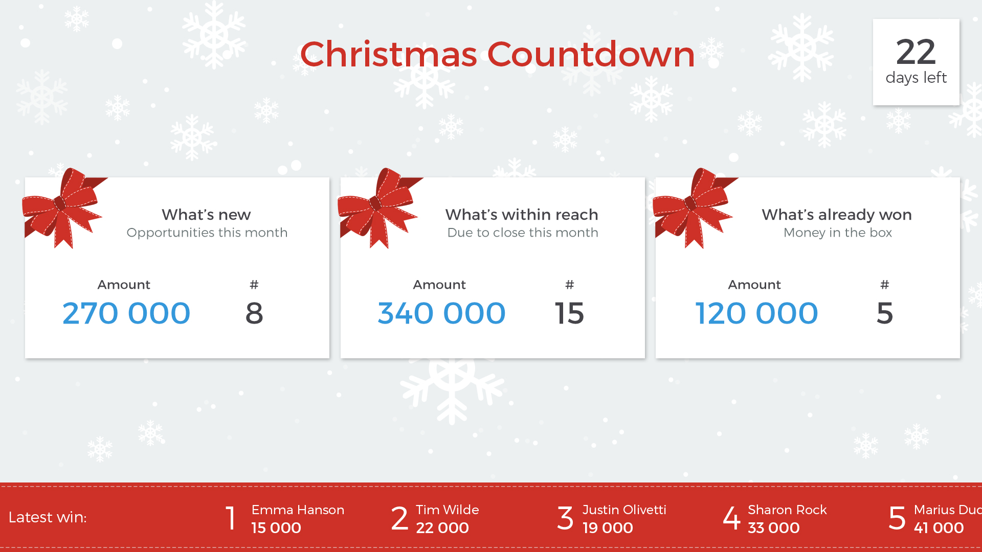 Christmas Count Down.Christmas Countdown Sales Dashboard Business Analyze