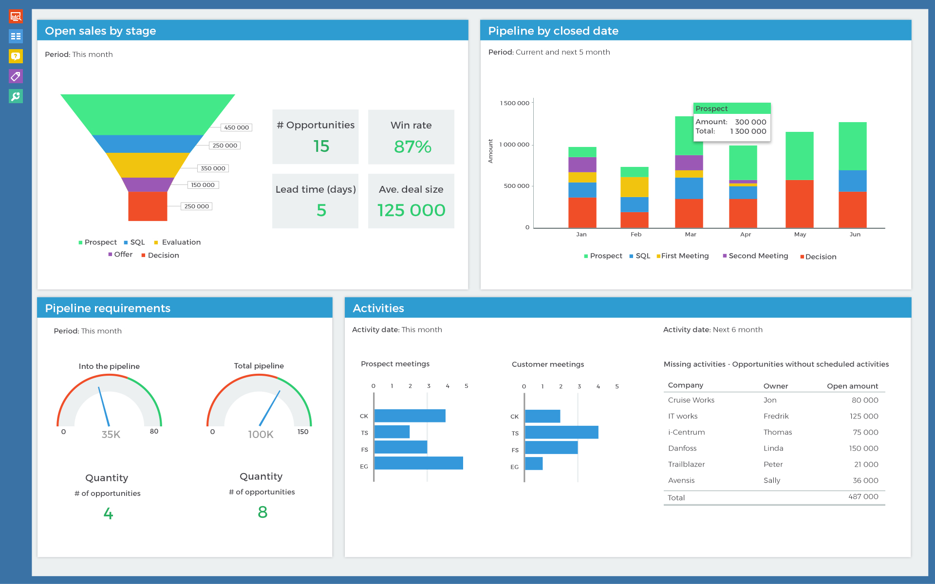 Sales reports on a dashboards