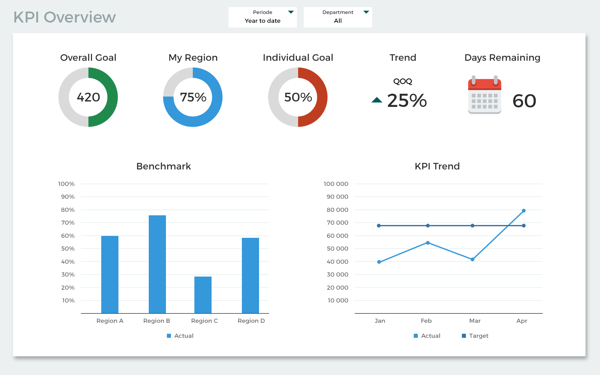 Visualise KPIs on a dashboard