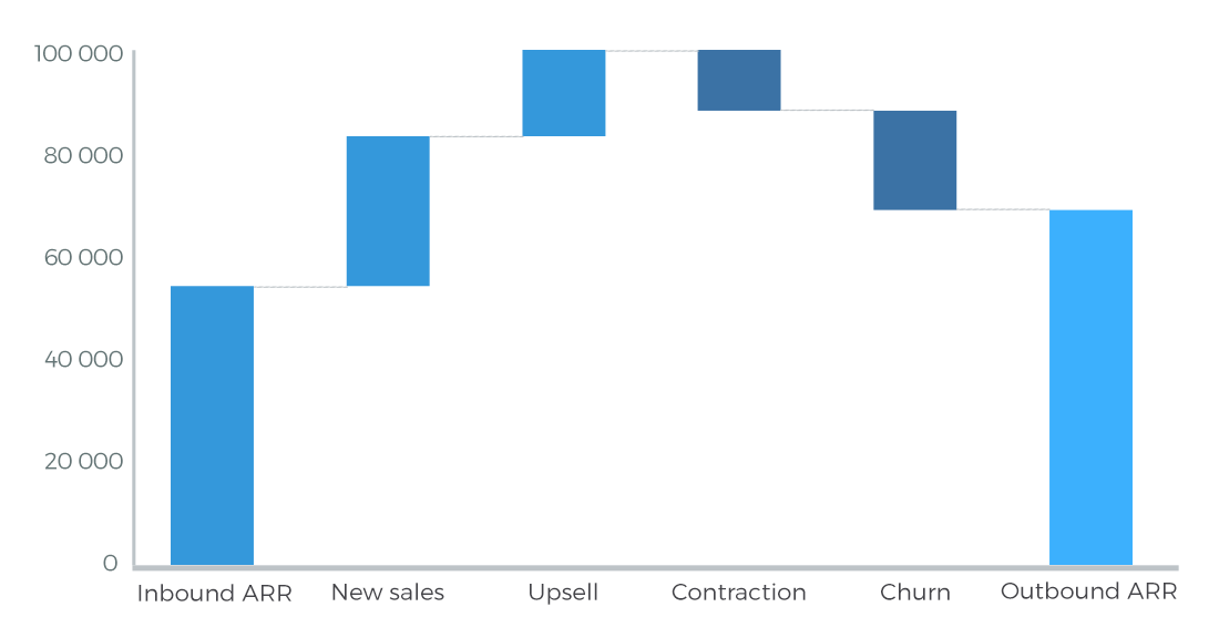 Chart reasons for change in recurrng revenue