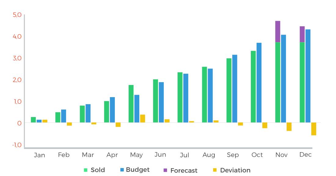 Accumulated sales revenue vs. target