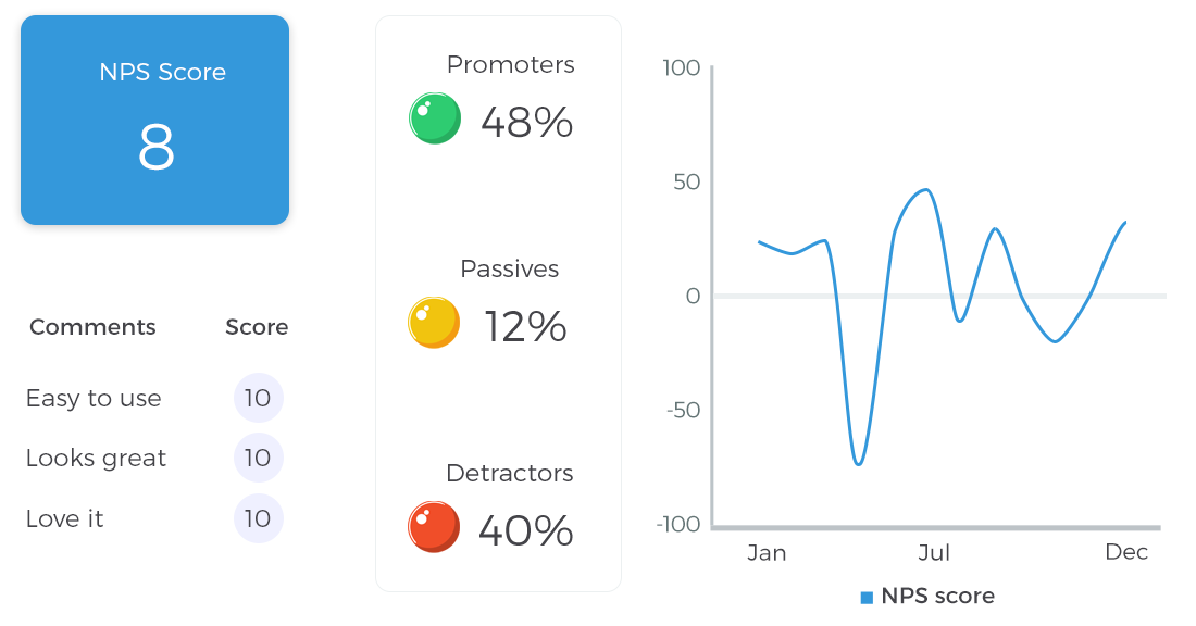 Ways to show NPS information on dashboards
