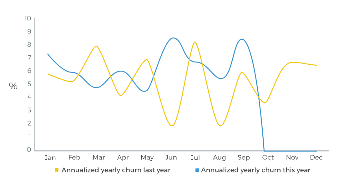 Graph of Annualized Churn