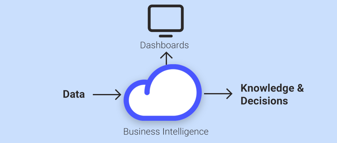 Flow from raw data to insights and knowledge
